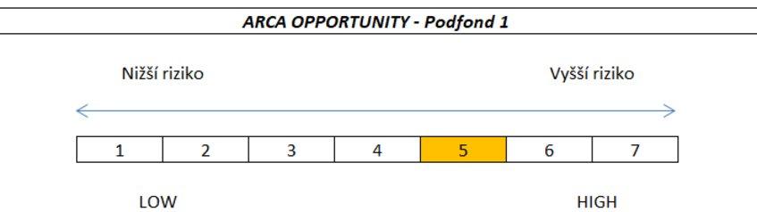 Opportunity%20rizikovost